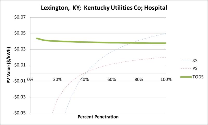 File:SVHospital Lexington KY Kentucky Utilities Co.png