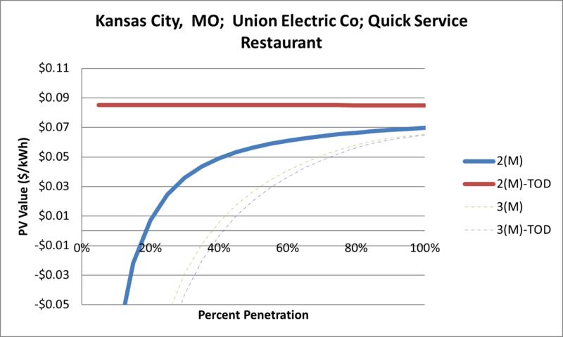 File:SVQuickServiceRestaurant Kansas City MO Union Electric Co.png