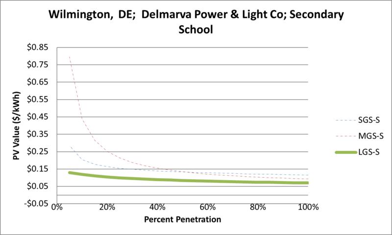 File:SVSecondarySchool Wilmington DE Delmarva Power & Light Co.png