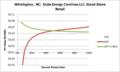 SVStandAloneRetail Wilmington NC Duke Energy Carolinas LLC.png