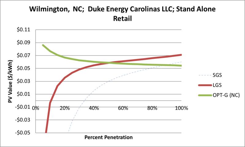 File:SVStandAloneRetail Wilmington NC Duke Energy Carolinas LLC.png