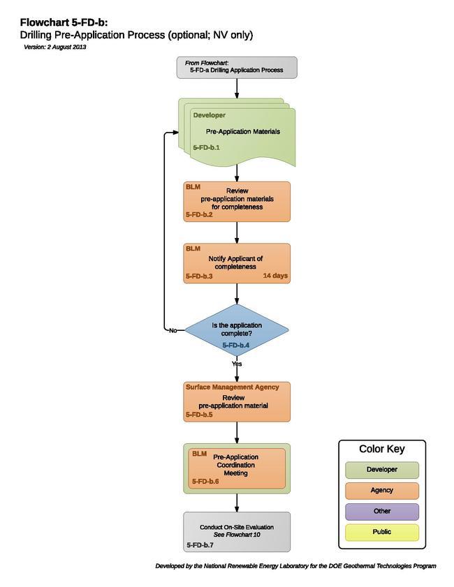 05-FD-b - DrillingApplicationProcess.pdf