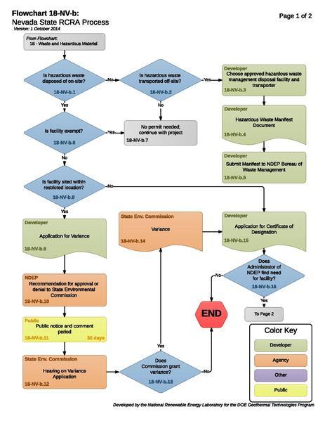File:18NVBStateRCRAProcess.pdf