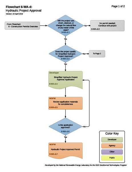 File:6-WA-d - Hydraulic Project Approval.pdf