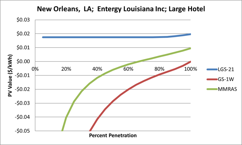 File:SVLargeHotel New Orleans LA Entergy Louisiana Inc.png