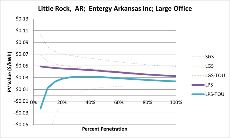 File:SVLargeOffice Little Rock AR Entergy Arkansas Inc.png