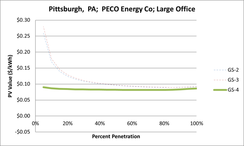 File:SVLargeOffice Pittsburgh PA PECO Energy Co.png