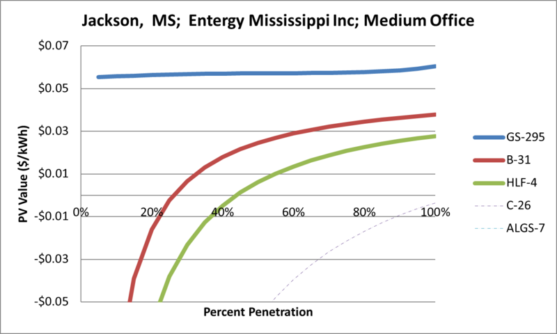 File:SVMediumOffice Jackson MS Entergy Mississippi Inc.png