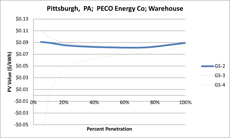 File:SVWarehouse Pittsburgh PA PECO Energy Co.png
