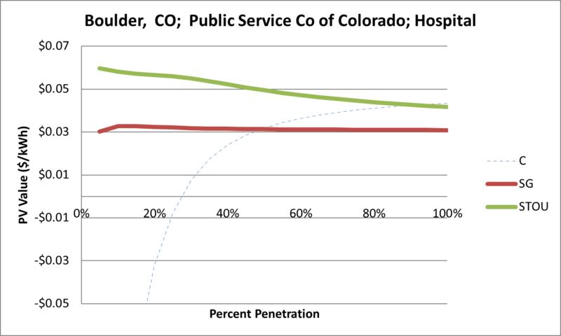 File:SVHospital Boulder CO Public Service Co of Colorado.png