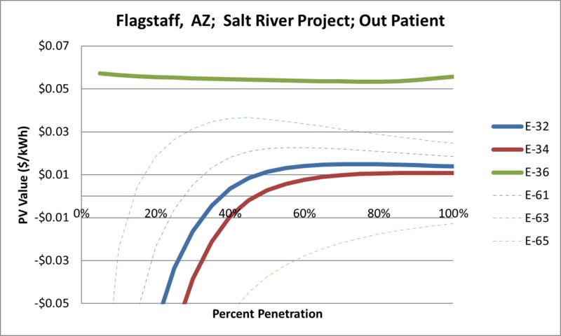 File:SVOutPatient Flagstaff AZ Salt River Project.png