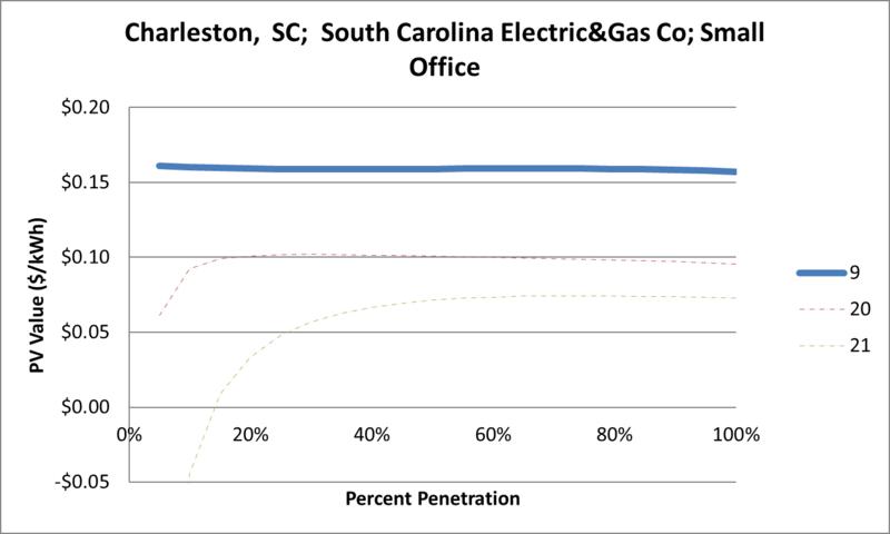 File:SVSmallOffice Charleston SC South Carolina Electric&Gas Co.png