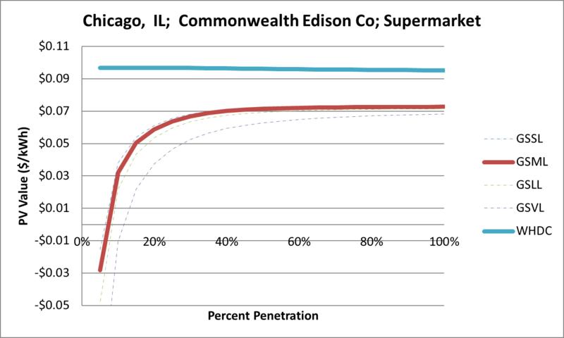 File:SVSupermarket Chicago IL Commonwealth Edison Co.png