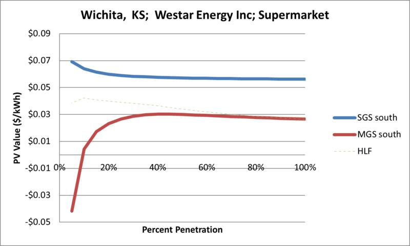 File:SVSupermarket Wichita KS Westar Energy Inc.png