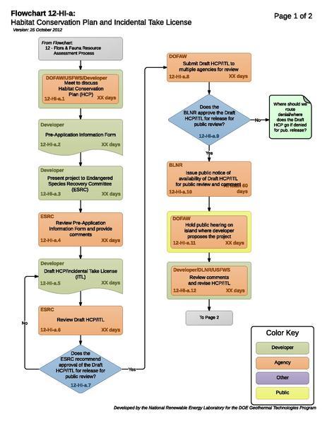 File:12HIAHabitatConservationPlanAndIncidentalTakeLicense (3).pdf