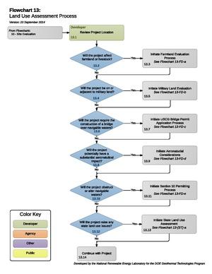 13 - LandUseAssessmentProcess.pdf