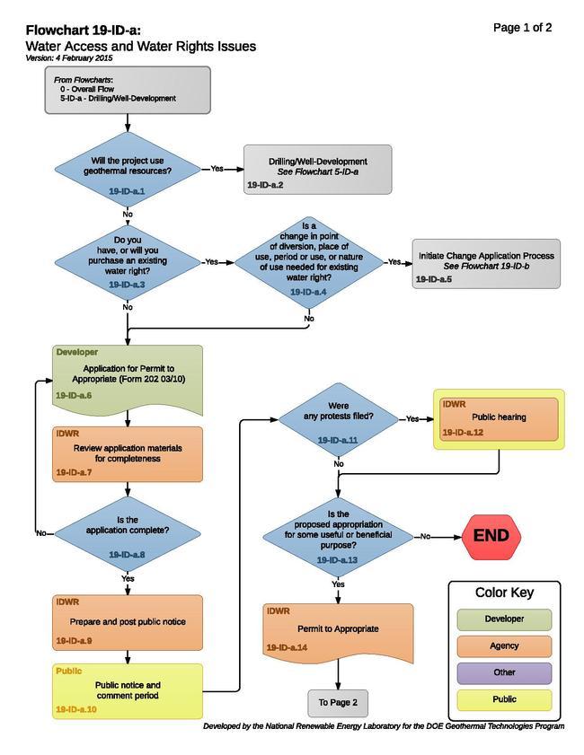 19IDAWaterAccessAndWaterRightsIssues.pdf