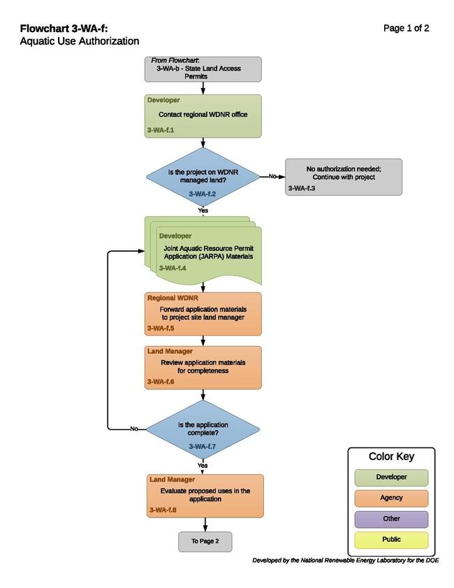 3-WA-f - H - Aquatic Use Authorization 2016-10-24.pdf