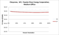 SVMediumOffice Cheyenne WY Powder River Energy Corporation.png