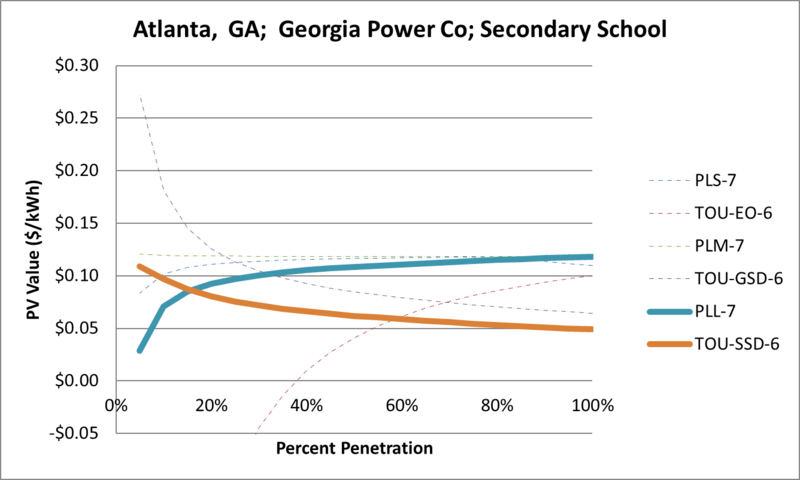 File:SVSecondarySchool Atlanta GA Georgia Power Co.png