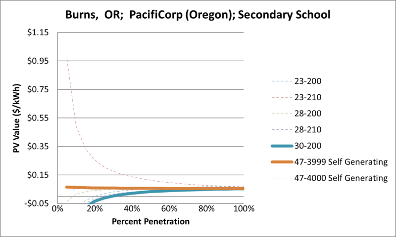 File:SVSecondarySchool Burns OR PacifiCorp (Oregon).png
