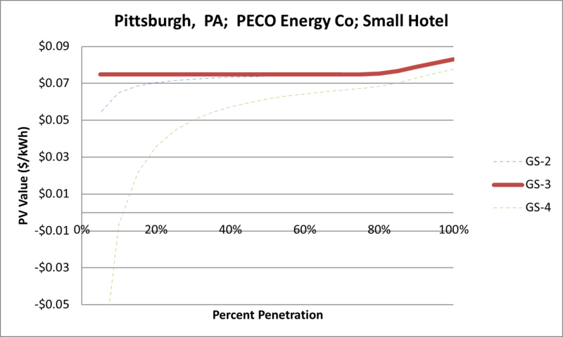File:SVSmallHotel Pittsburgh PA PECO Energy Co.png