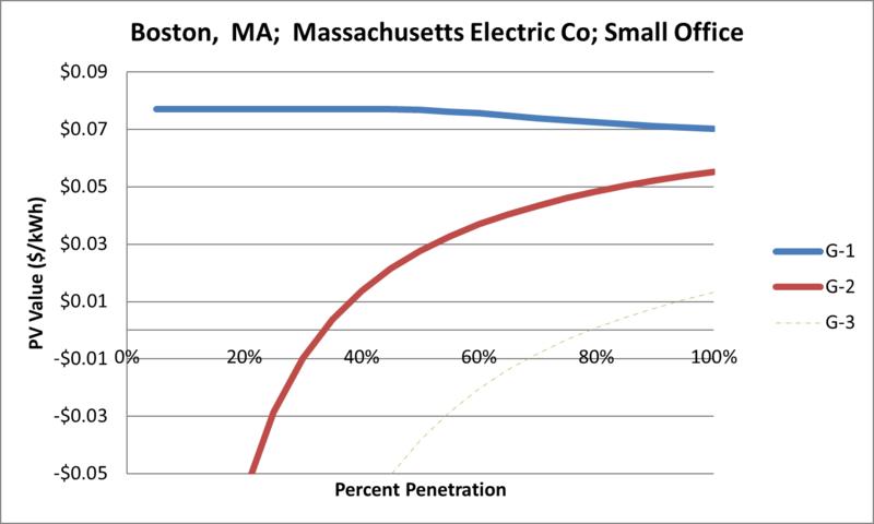 File:SVSmallOffice Boston MA Massachusetts Electric Co.png