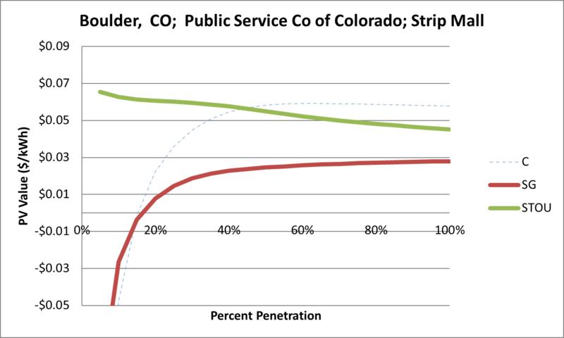 File:SVStripMall Boulder CO Public Service Co of Colorado.png