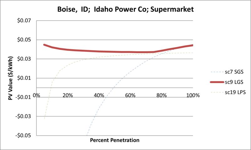 File:SVSupermarket Boise ID Idaho Power Co.png
