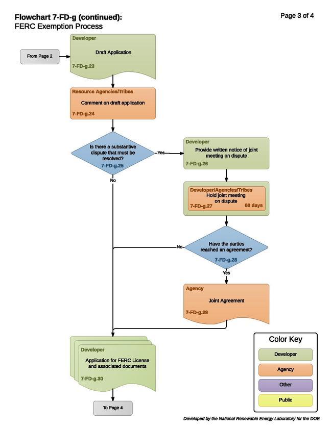 7-FD-g - FERC Exemption Process.pdf
