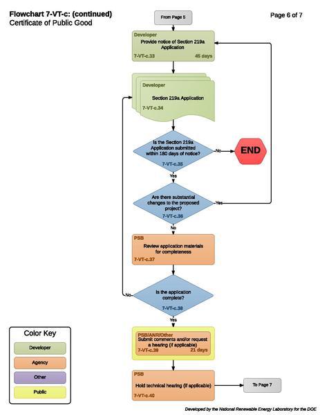 File:7-VT-c - Certificate of Public Good Process.pdf
