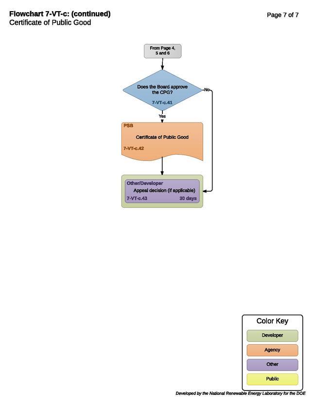 7-VT-c - Certificate of Public Good Process.pdf
