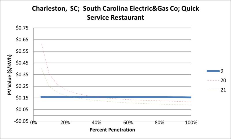 File:SVQuickServiceRestaurant Charleston SC South Carolina Electric&Gas Co.png