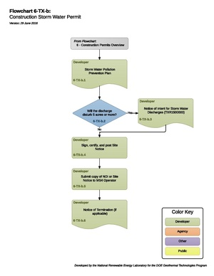 06TXBConstructionStormWaterPermit.pdf