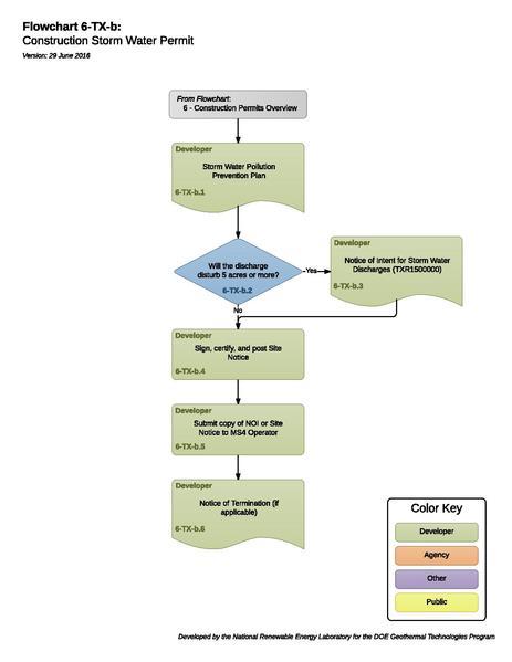 File:06TXBConstructionStormWaterPermit.pdf