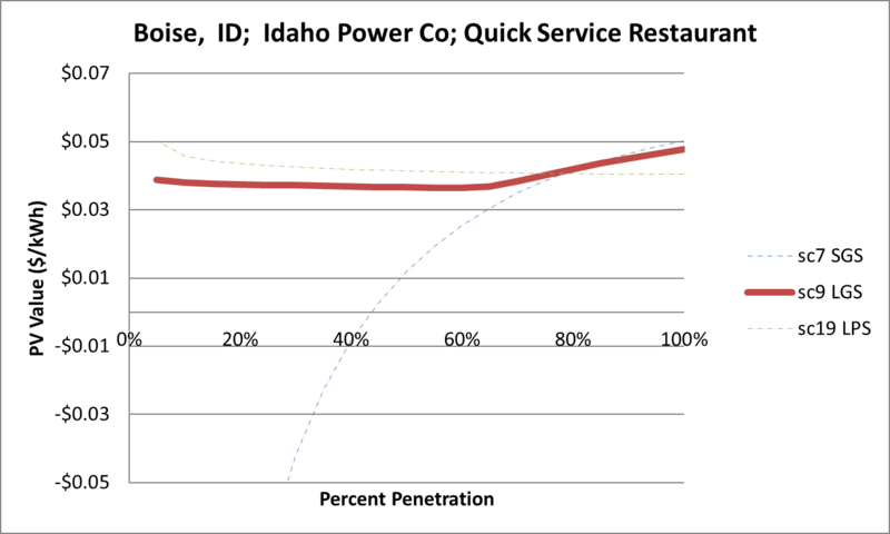 File:SVQuickServiceRestaurant Boise ID Idaho Power Co.png