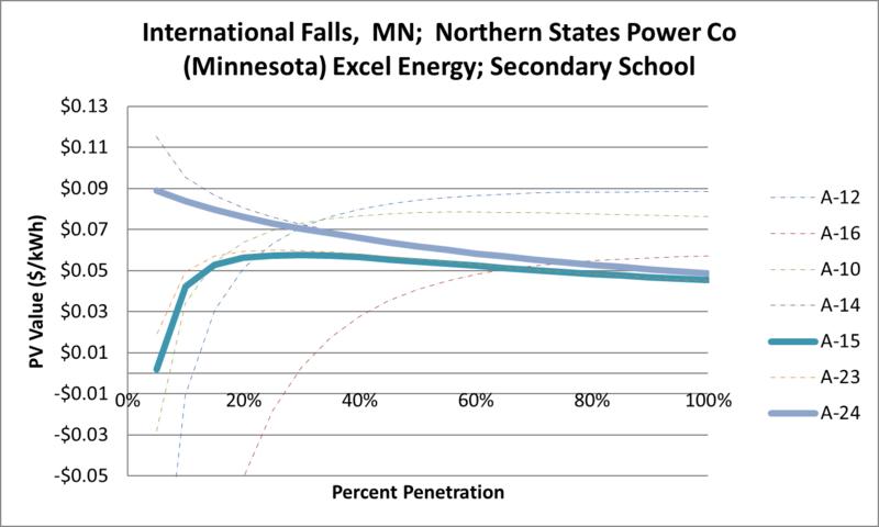 File:SVSecondarySchool International Falls MN Northern States Power Co (Minnesota) Excel Energy.png
