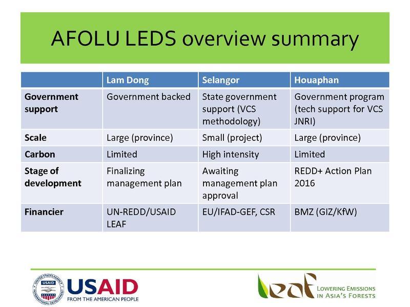 File:6 Summary of AFOLU LEDS Overviews.pdf