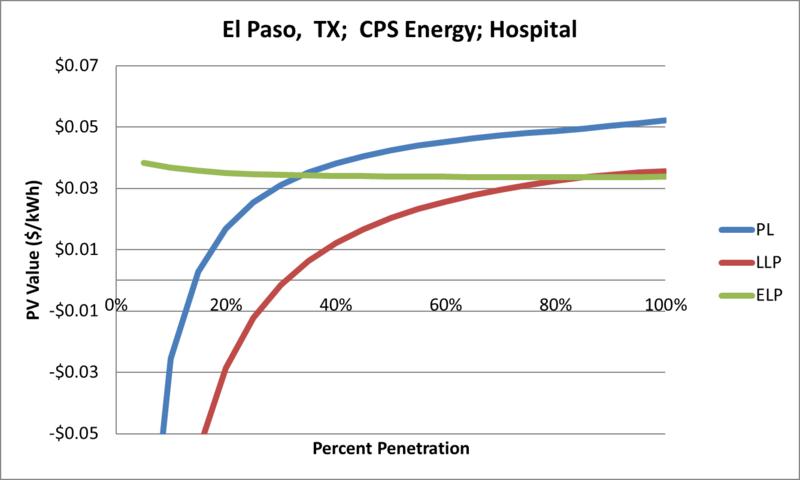 File:SVHospital El Paso TX CPS Energy.png