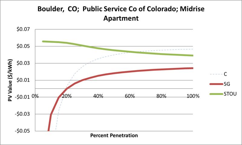 File:SVMidriseApartment Boulder CO Public Service Co of Colorado.png