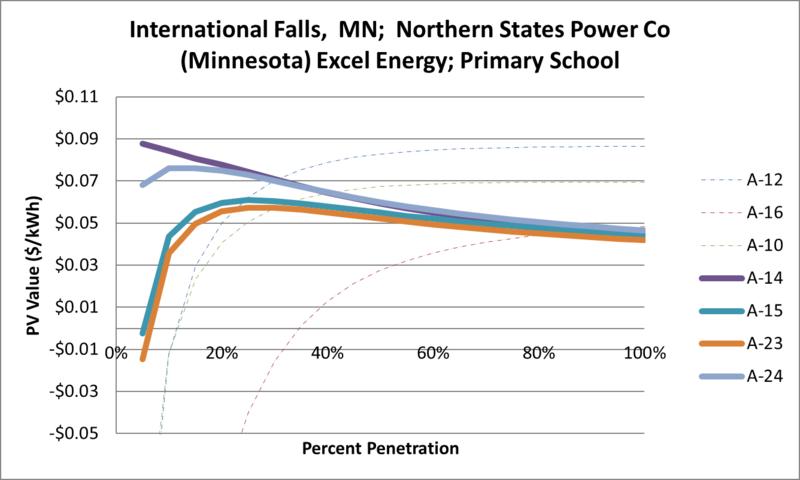 File:SVPrimarySchool International Falls MN Northern States Power Co (Minnesota) Excel Energy.png