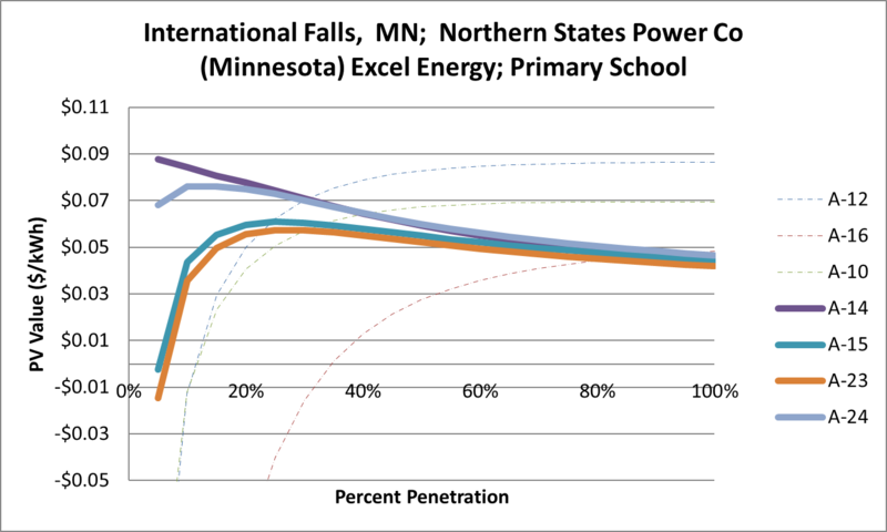 File:SVPrimarySchool International Falls MN Northern States Power Co (Minnesota) Excel Energy.png