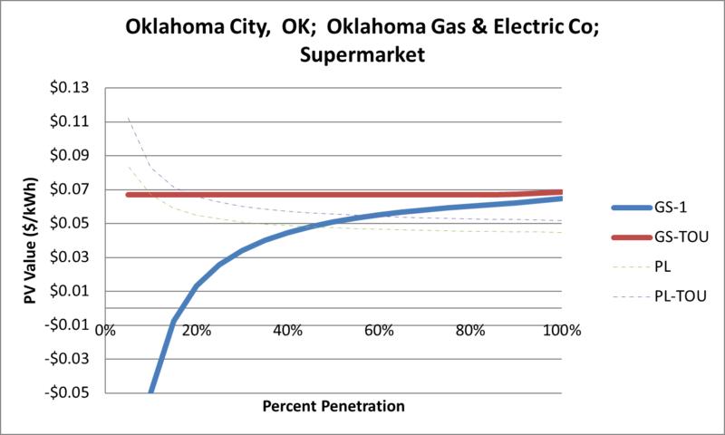 File:SVSupermarket Oklahoma City OK Oklahoma Gas & Electric Co.png