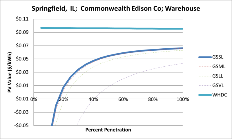 File:SVWarehouse Springfield IL Commonwealth Edison Co.png