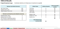 Vehicle and Infrastructure Cash-Flow Evaluation (VICE) Screenshot