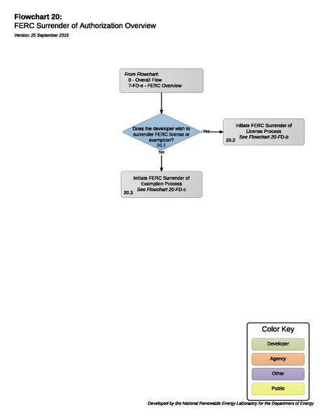 File:Hydro 20 - Surrender of FERC Authorization.pdf