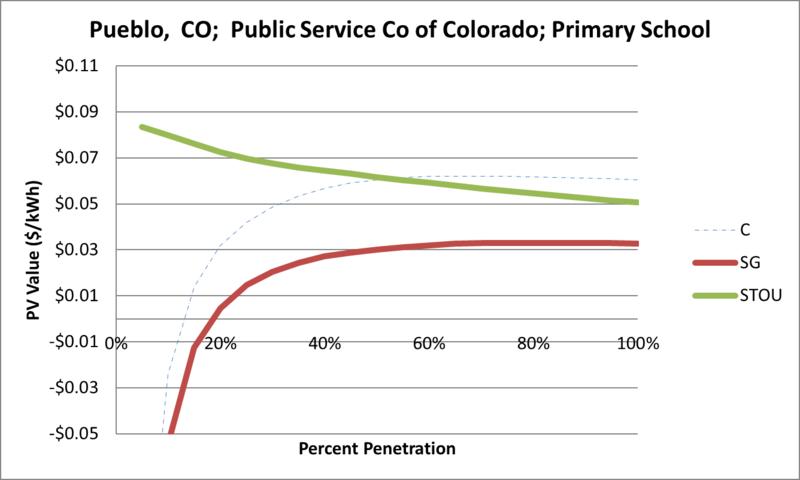 File:SVPrimarySchool Pueblo CO Public Service Co of Colorado.png