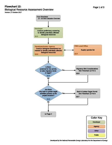 File:12 - Biological Resource Assessment Overview.pdf