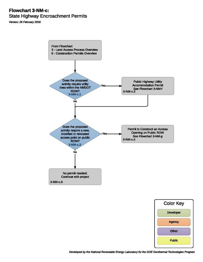 3-NM-c Encroachment Process.pdf