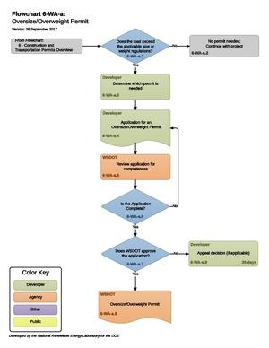 6-WA-a - H- Oversize Overweight Permit 2017-09-26.pdf